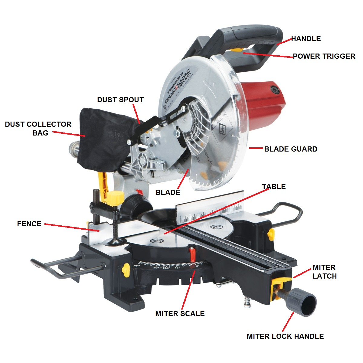 Electric Miter Saw Archives Miter Saw Reviews