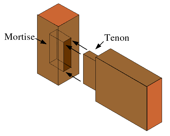 The mortise and tenon joint is among one of the oldest types of wood ...