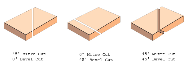 miter cut vs bevel cut