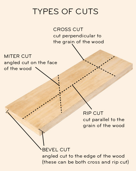 types of cut
